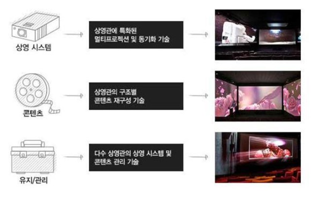 ScreenX provides enhanced immersion in theaters 이미지2
