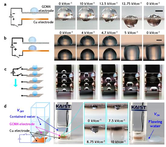 비가역적 액츄에이션 모드와 기능성 길항 액체 제어장치