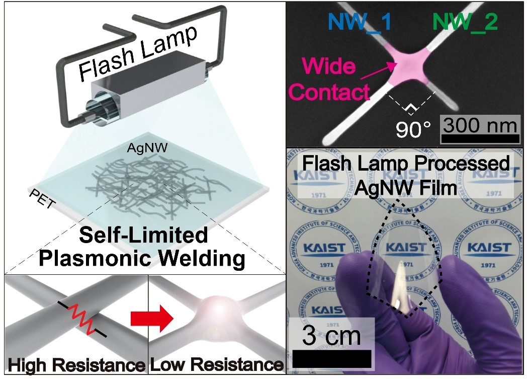 Improving Silver Nanowires for FTCEs with Flash Light Interactions 이미지2