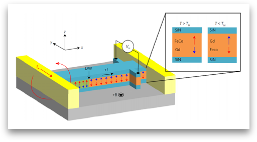 High-Speed Motion Core Technology for Magnetic Memory 이미지3