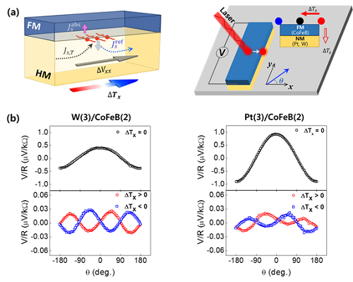 A New Spin Current Generating Material Developed 이미지3