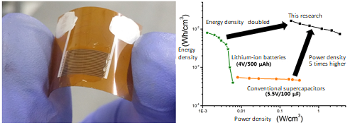 Easier Way to Produce High Performing, Flexible Micro-Supercapacitor 이미지3