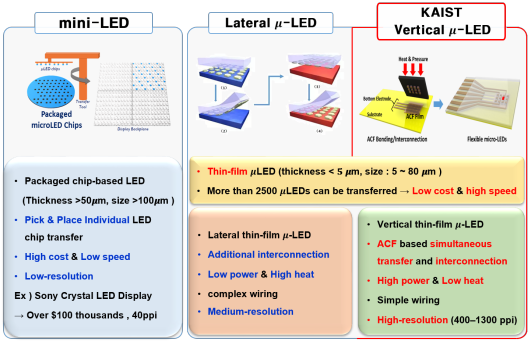 KAIST Team Develops Flexible Vertical Micro LED 이미지1