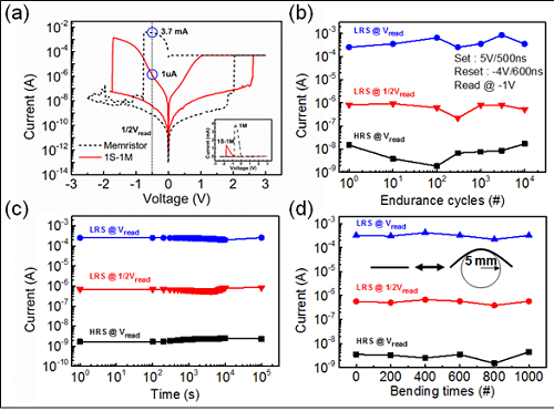 Low-power, Flexible Memristor Circuit for Mobile and Wearable Devices 이미지4