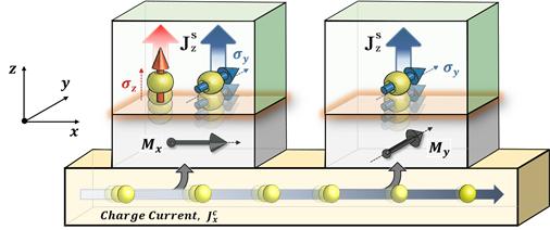강자성-전이금속 이중층에서 스핀전류 생성 개략도