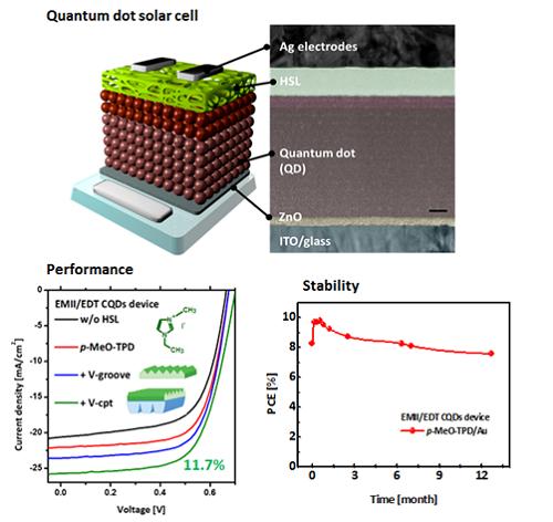 개발한 기술에 대한 개념도와 제작된 양자점 태양전지 성능 그래프