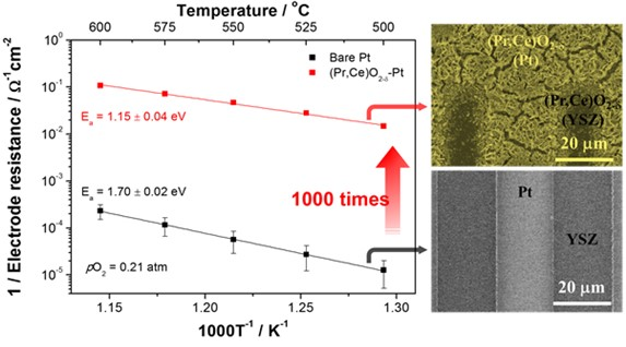 A New Efficient Oxide Coating Technology to Improve Fuel Cells 이미지1