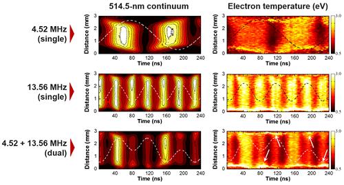 단일 및 이중 주파수로 구동하는 플라즈마에서 측정된 제동복사 및 전자 온도의 시공간적 변화