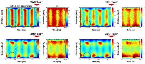 Figure 1. Nanosecond-resolved visualization of the electron heating structure. Spatiotemporal evolution of 514.5-nm continuum radiation,Te, Ar I emission