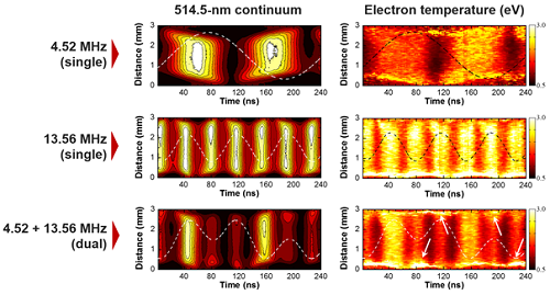 Figure 2. Nanosecond-resolved visualization of electron heating. Spatiotemporal evolution of neutral bremsstrahlung at 514.5 nm