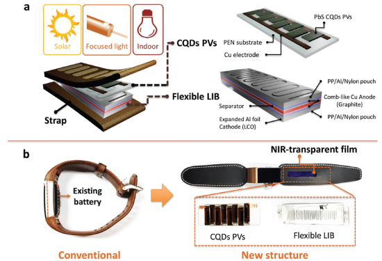 Figure 1. a) Conceptual NIR-driven self-charging system including a flexible CQD PVs module and an interdigitatedly structured LIB. b) Photographic images of a conventional wearable healthcare bracelet and a self-charging system-integrated wearable device.