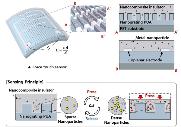 High-Performance Flexible Transparent Force Touch Sensor for Wearable Devices 이미지1