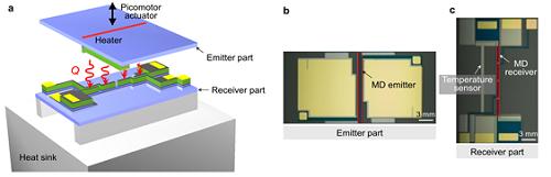 근접장 복사열전달 측정 3차원 개념도와 개발한 장치