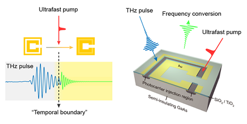 Figure 1. The frequency conversion process of light using a spatiotemporal boundary.