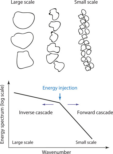 Figure 2. A schematic diagram of the energy cascades in forward and backward directions and the spatial scale where the energy is injected.