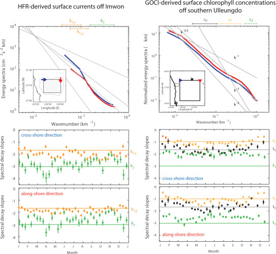 Figure 4. Energy spectra of the HFR-derived surface currents and GOCI-derived chlorophyll concentrations and the temporal variability of spectral decay slopes in the cross-shore and along-shore directions.