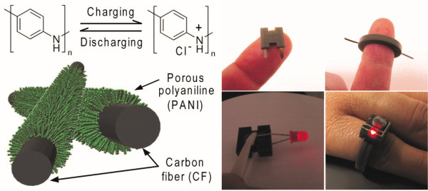 Figure 2.Fabricated shape-conformable batteries based on a 3D-printing method
