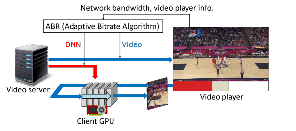 Figure 3. A transition from low-quality to high quality video after video transmission from the video server