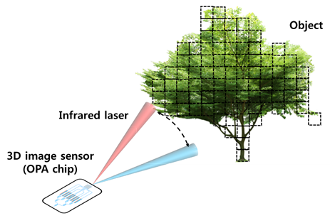 Figure 2. Schematic feature showing an application of the OPA to a 3D image sensor