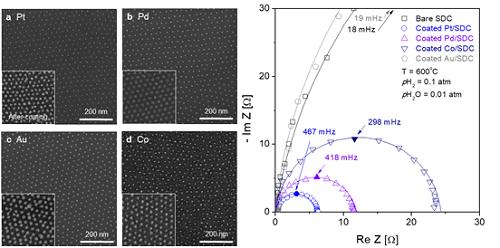 10 nm 크기의 여러 금속나노입자 (백금, 팔라듐, 코발트, 금)의 고온 전기화학적 촉매 특성 정밀 비교 평가 결과