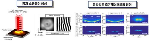 엑시톤-폴라리톤 초유체와 양자소용돌이 상태의 생성