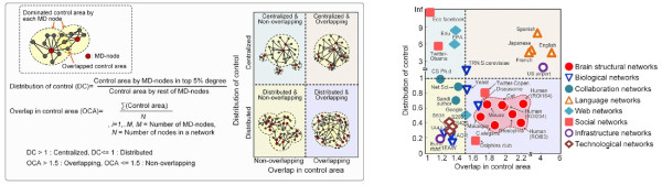 Figure 2. Identified control architectures of brain networks and other real-world complex networks.
