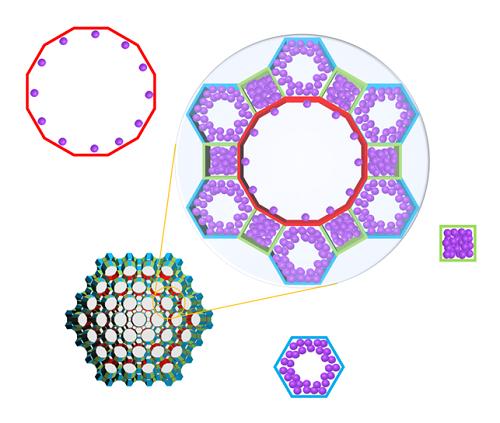다양한 구조의 세부 기공을 갖는 금속유기골격체에 흡착된 분자들의 도식화 그림