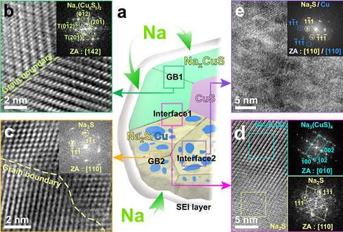 High-Performance Sodium Ion Batteries Using Copper Sulfide 이미지2
