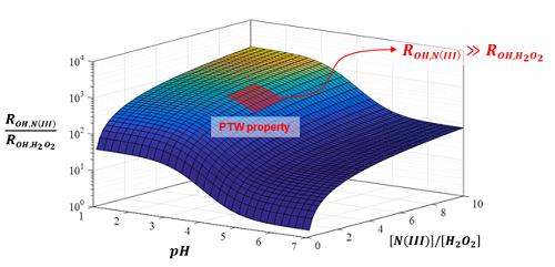 플라즈마 처리수(PTW)에서 pH와 과산화수소, 아질산염 비율에 따른 수산기 반응 경로