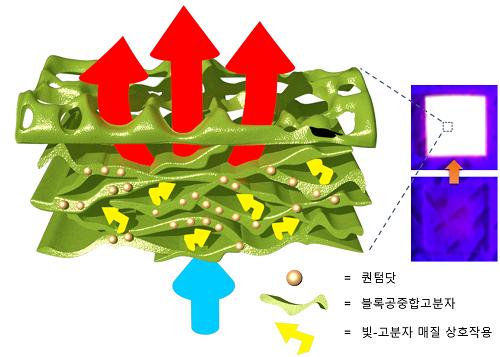 블록공중합 고분자 및 퀀텀닷으로 이뤄진 나노 복합소재 개념도
