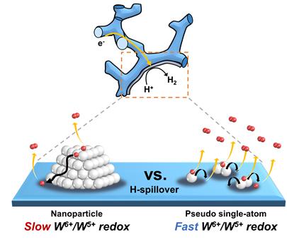 유사 단일원자 촉매의 수소생산반응 모식도
