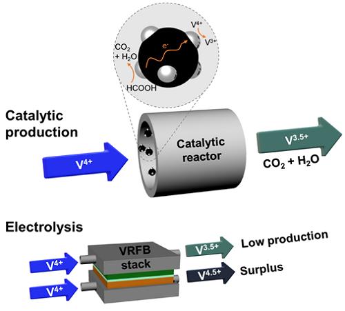 촉매반응을 통한 3.5가 바나듐 전해액의 생산 및 기존 전기분해를 이용한 3.5가 전해액 생산 비교