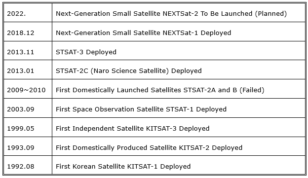 Timeline of Korea's Satellite Research and Development