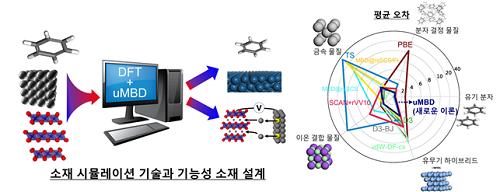 새롭게 개발한 이론 (uMBD)을 이용한 소재 시뮬레이션 기술과 기능성 소재 설계