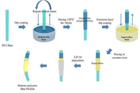 KAIST Develops Fiber-Like Light-Emitting Diodes for Wearable Displays 이미지2